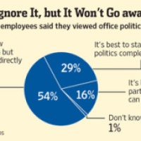 Don't Dismiss Office Politics—Teach It