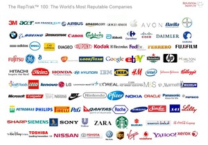 The World's Most Reputable Companies   Organizational ...