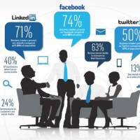 Social media valued in business – but for leaders, not staff